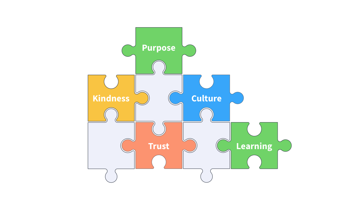 Five pieces of a puzzle interlock, each with a different colour and word. Purpose, kindness, culture, trust, learning.